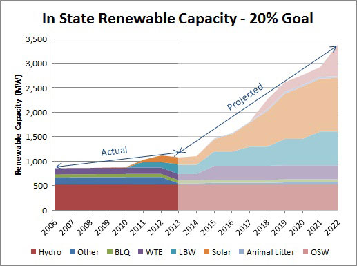 In-State Renewable Energy Generating Capacity (Actual and Projected)